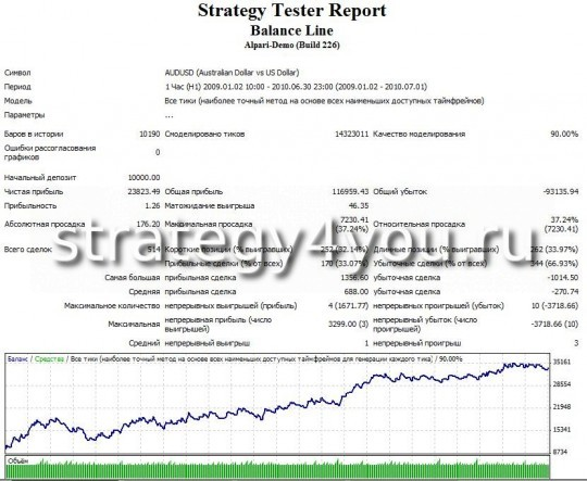"Test Forex Strategy ""line of balance for the USD"" - AUDUSD"
