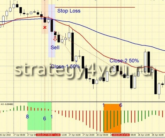 Indicators Forex Strategy BullDozer