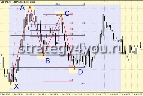 "Forex Strategy ""Butterfly Effect"""