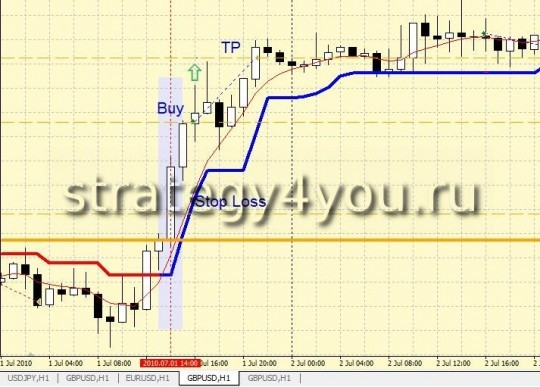 "Forex Strategy ""line of balance for the USD"""