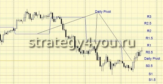 Forex Strategy for Daily Pivot