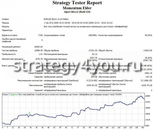 "Test Forex Strategy ""Momentum Elder"" EURUSD (H1) using the adviser Momentum Elder"