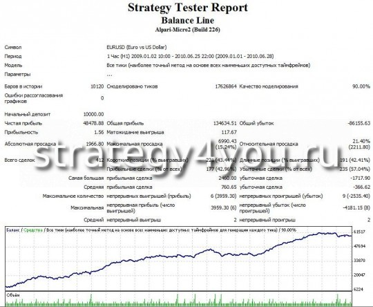 "Test Forex Strategy ""line of balance for the USD"" EURUSD"