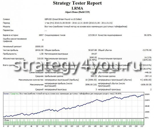 Test Forex Strategy LRMA -GBPUSD (H1)