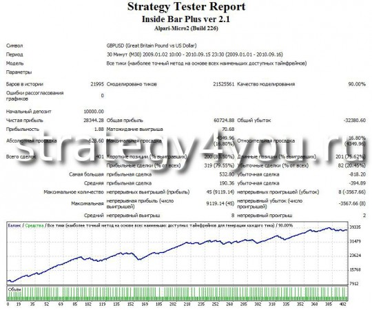 "Test Forex Strategy ""Inside Bar"" GBPUSD (M30)"