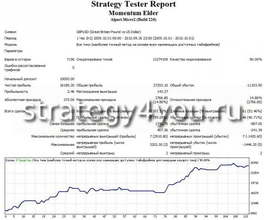 "Test Forex Strategy ""Momentum Elder"" GBPUSD (H1) using the adviser Momentum Elder"