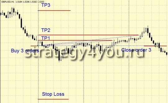"Forex Strategy ""Return to GEPe"""