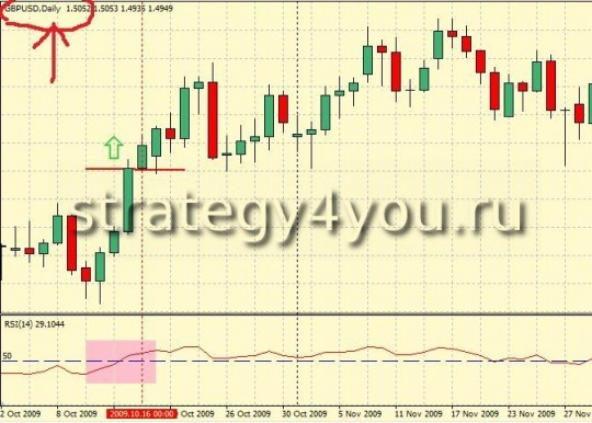 Forex Strategy H4 Fibonacci Method - RSI for Daily