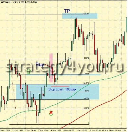 Forex Strategy H4 Fibonacci Method - 4H