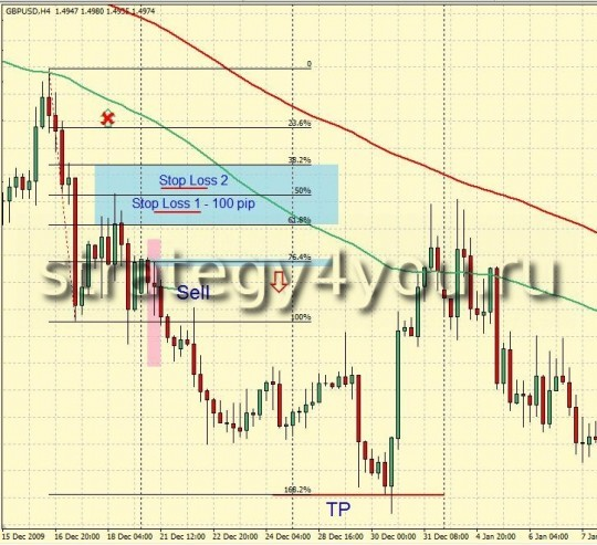 Forex Strategy H4 Fibonacci Method