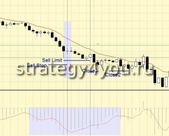 "Strategy Forex ""Inside Bar"""