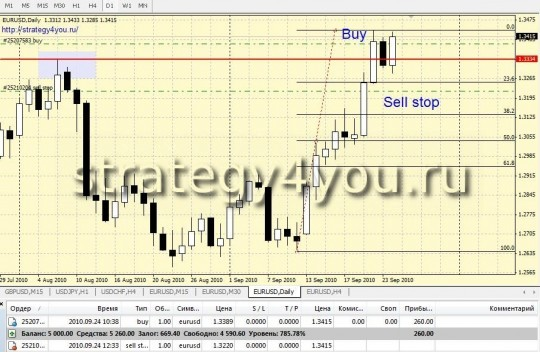 Forex Strategy in order to unlock Оrders