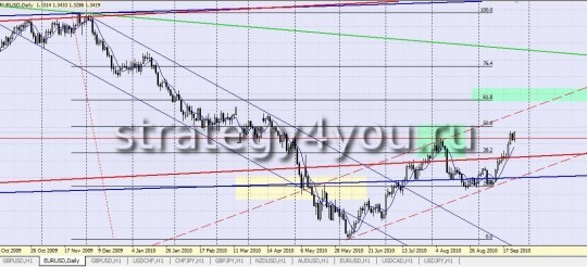 Forex Strategy in order to unlock Оrders - important level