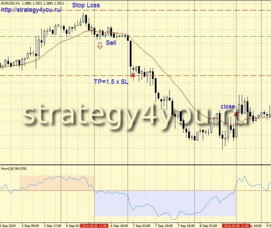 "Forex Strategy ""Momentum Elder"" - Sell"