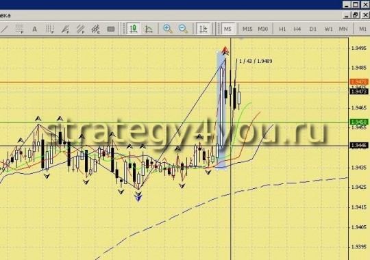 "Forex Strategy ""Trading in the News"""