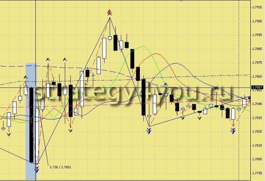 "Trading Forex Strategy ""Trading in the News"""