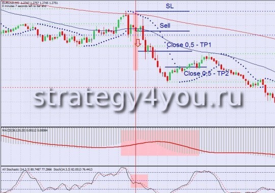 "Forex Strategy ""Trading on the back"""