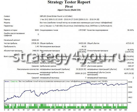Test Strategy Daili Pivot