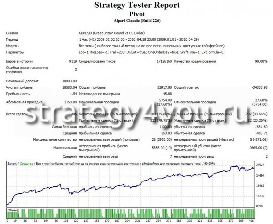 Test strategy forex daili pivot