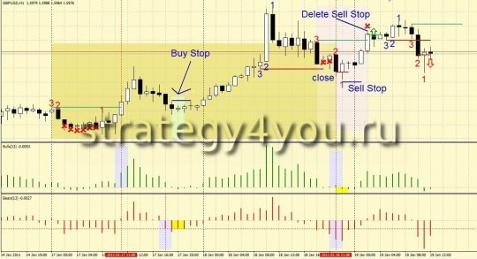 "Forex Strategy ""Powerful Tool"""