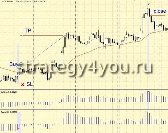 "Forex Strategy ""Roentgen Elder"" - Buy"