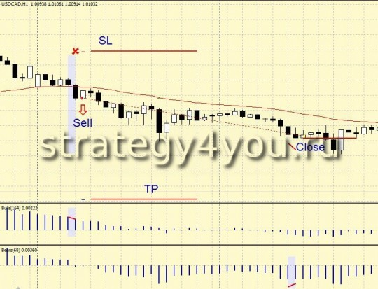 "Forex Strategy ""Roentgen Elder"" - Sell"