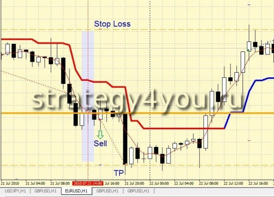 "Forex Strategy ""line of balance for the USD"" - sell"