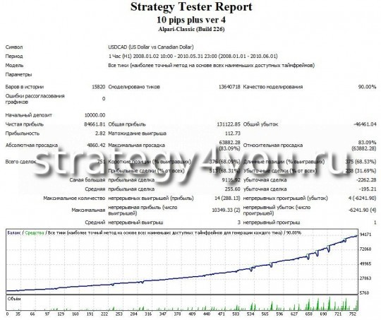 Forex trading strategy 10 pips a day strategy