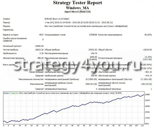 "Test Expert advisor Forex ""Window MA"" - EURUSD (H1)"