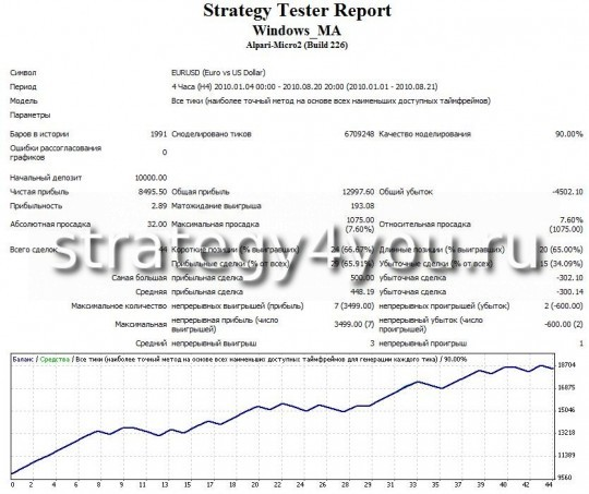 "Test Expert advisor Forex ""Window MA"" - EURUSD (H4)"