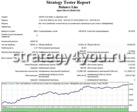 "Test Forex Strategy ""line of balance for the USD"" - USDJPY"