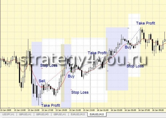 "Forex Strategy ""Window MA"""
