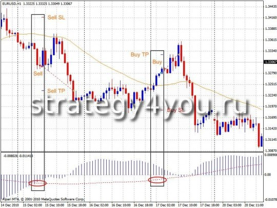 "Forex Strategy ""3 Bars"""