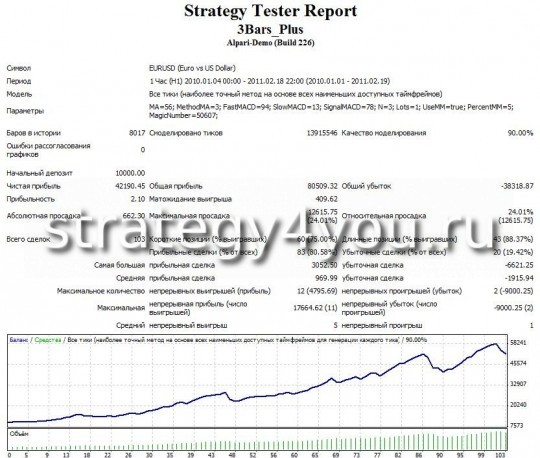"Test Forex Strategy ""3 Bars"" - Dynamic Lot, 5%"