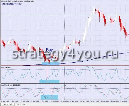 "Forex Strategy ""Multicurrency"" - Buy"