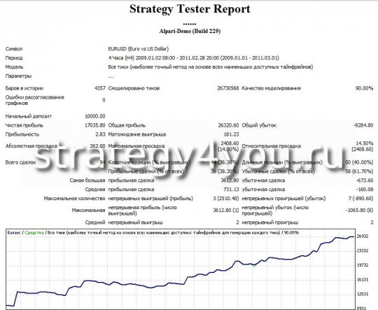 "Test Forex Strategy ""Multicurrency"" - EURUSD(H4)"