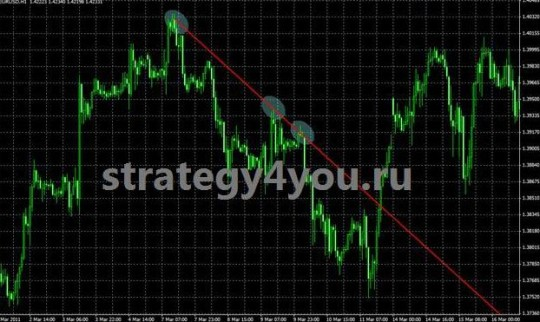 "Forex Strategy ""Bouncing Line"""