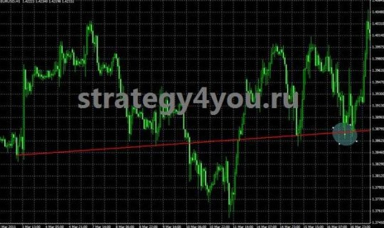 "Strategy Forex ""Bouncing Line"""