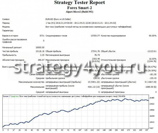 test forex strategy Forex Smart - 2 - EURUSD (H1)