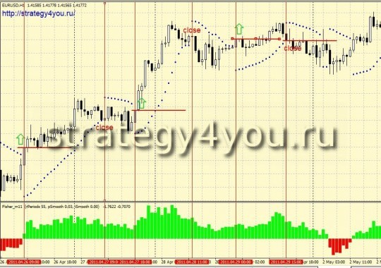 "Forex Strategy ""Happy Couple"""