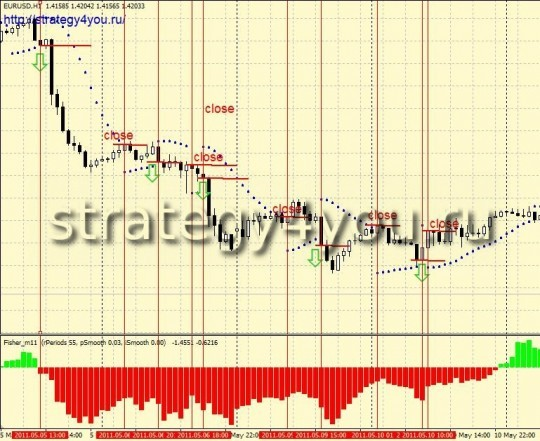 "Strategy for Forex ""Happy Couple"""