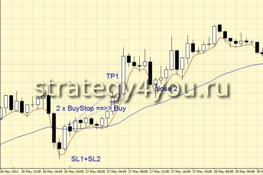"Forex Strategy ""Two Lines"""