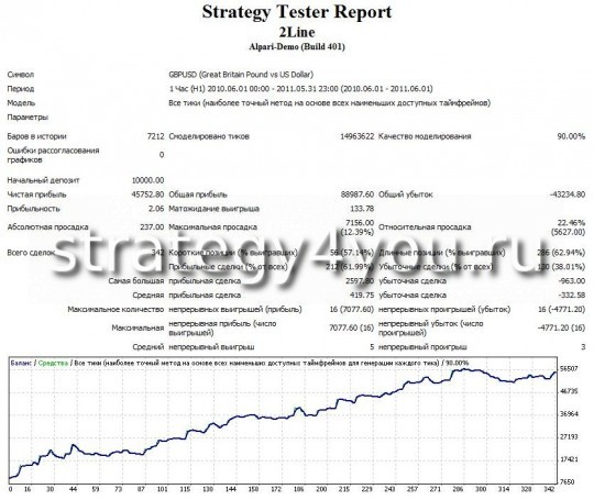 """test forex strategy """"Two lines"""" - GBPUSD (H1)"""