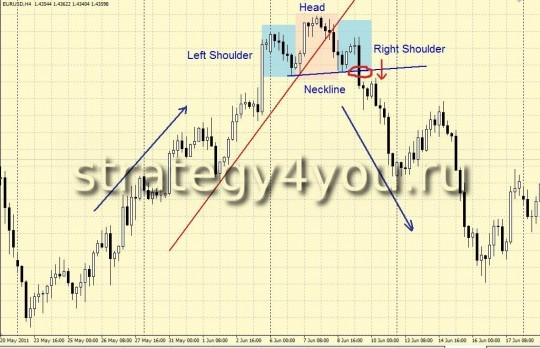"Pattern of ""Head and Shoulders"""