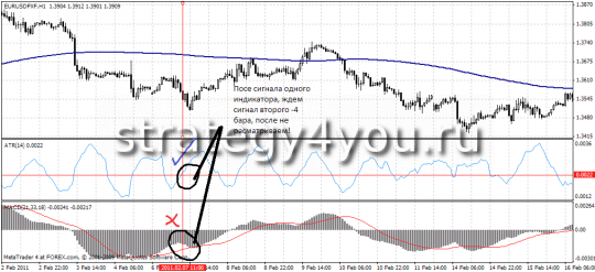 "Trading Forex Strategy ""Antiflet"""