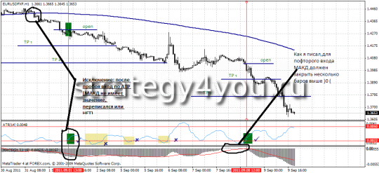 "Trading market entry by Forex Strategy ""Antiflet"""