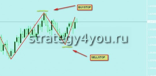 Zigzag trading strategies