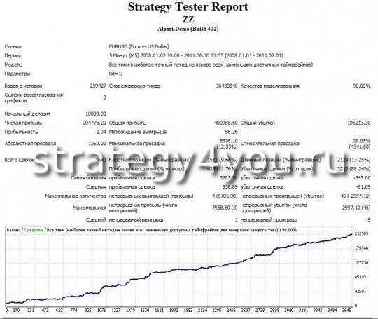 Test Forex Strategy ZZ