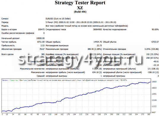 Test Forex Strategy XZ