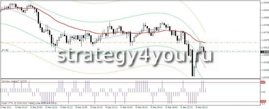 Forex Strategy XZ-sell